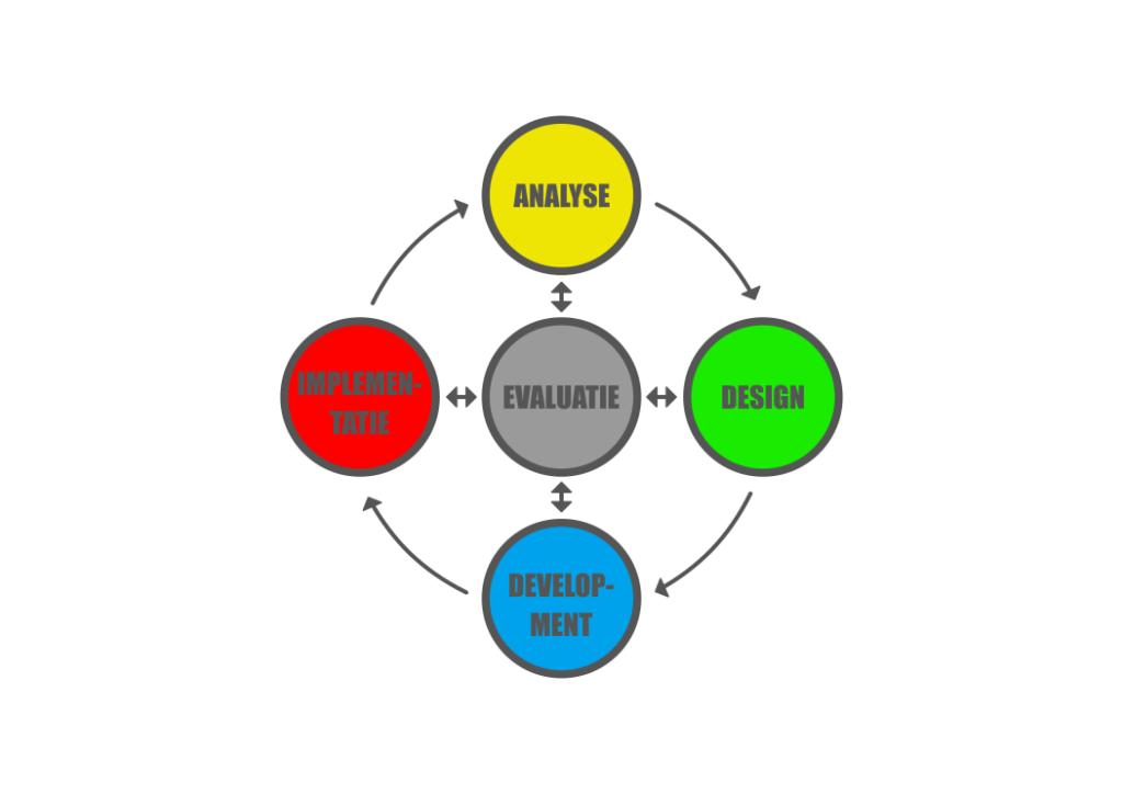 Het ADDIE model binnen CR3ATE